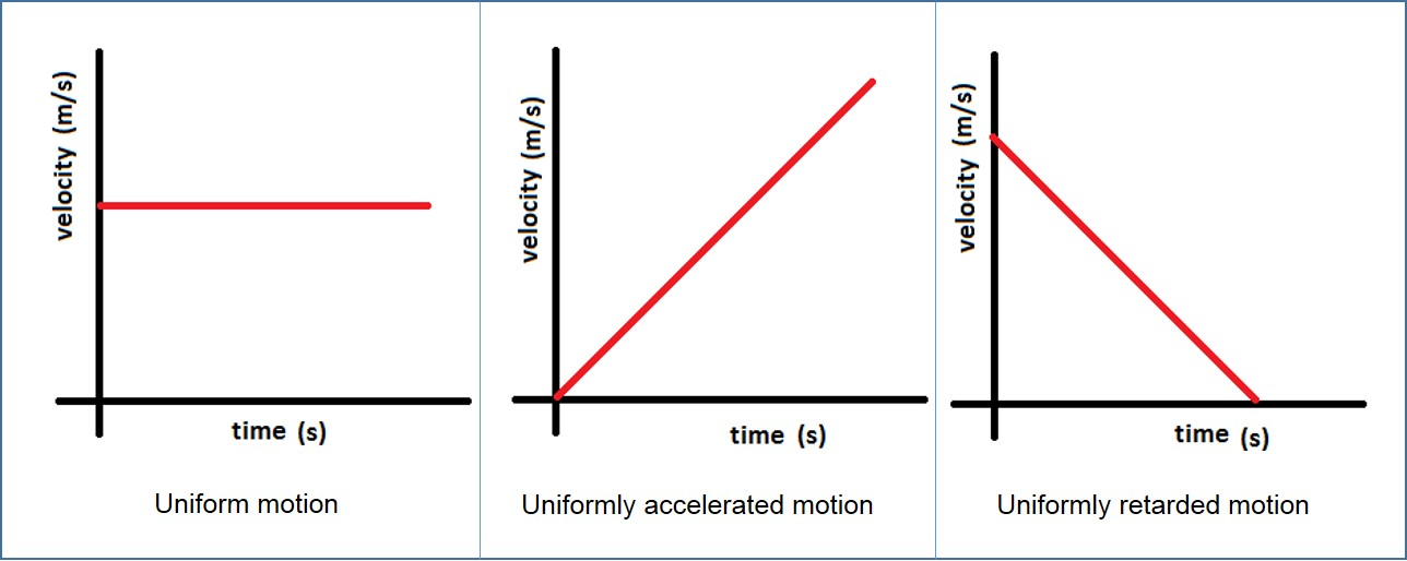 motion along a straight line